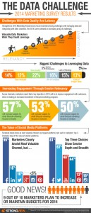 Strongview Marketing Trends Infographic